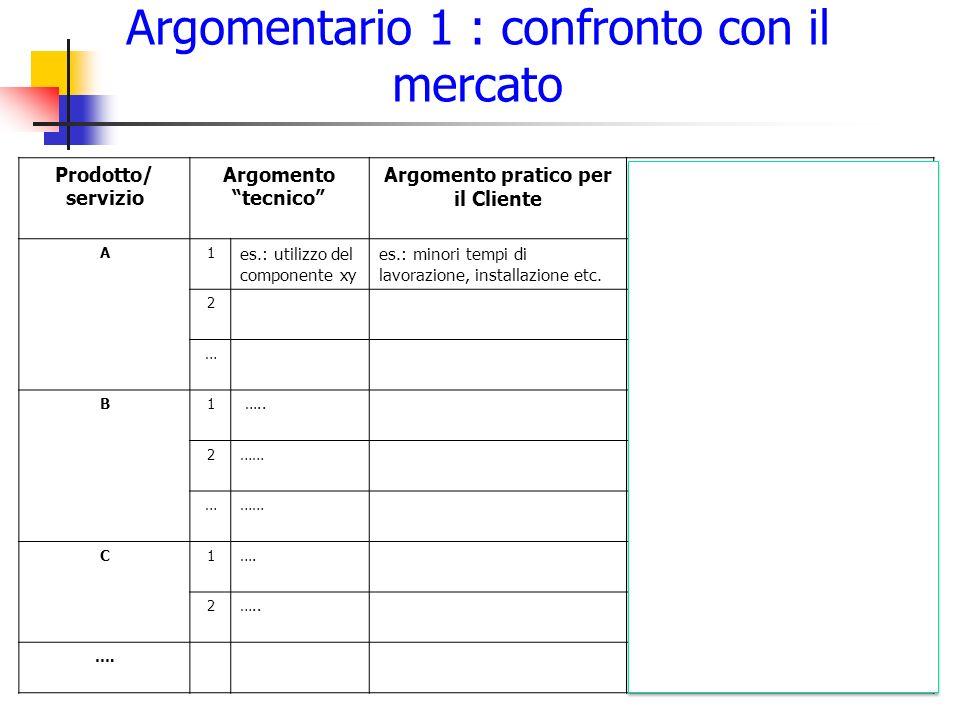 """Argomentario 1 : confronto con il mercato 14 Prodotto/ servizio Argomento """"tecnico"""" Argomento pratico per il Cliente Vantaggio concreto per il Cliente"""