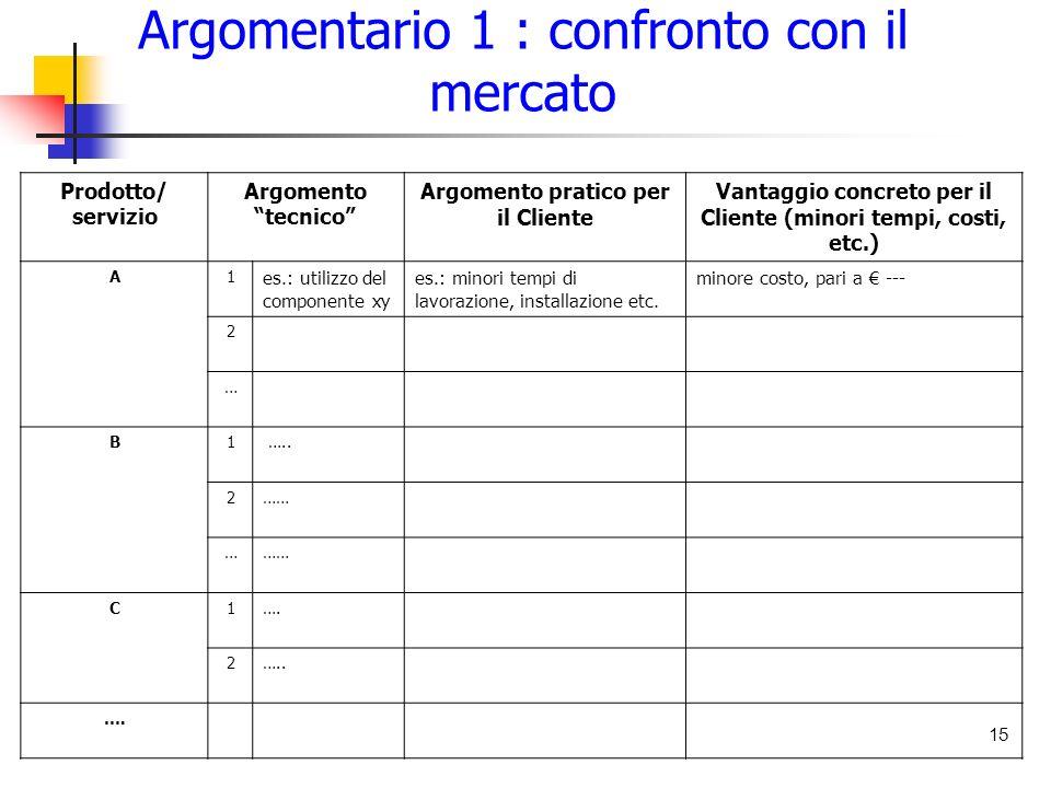 Argomentario 1 : confronto con il mercato 15 Prodotto/ servizio Argomento tecnico Argomento pratico per il Cliente Vantaggio concreto per il Cliente (minori tempi, costi, etc.) A1 es.: utilizzo del componente xy es.: minori tempi di lavorazione, installazione etc.