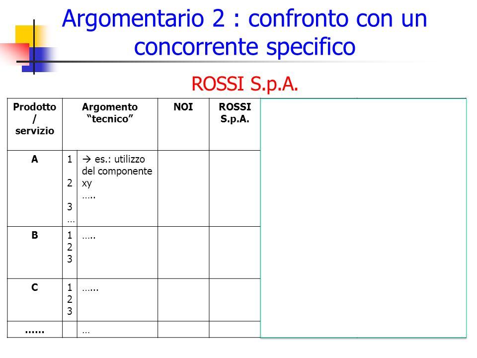 Argomentario 2 : confronto con un concorrente specifico 17 Prodotto / servizio Argomento tecnico NOIROSSI S.p.A.