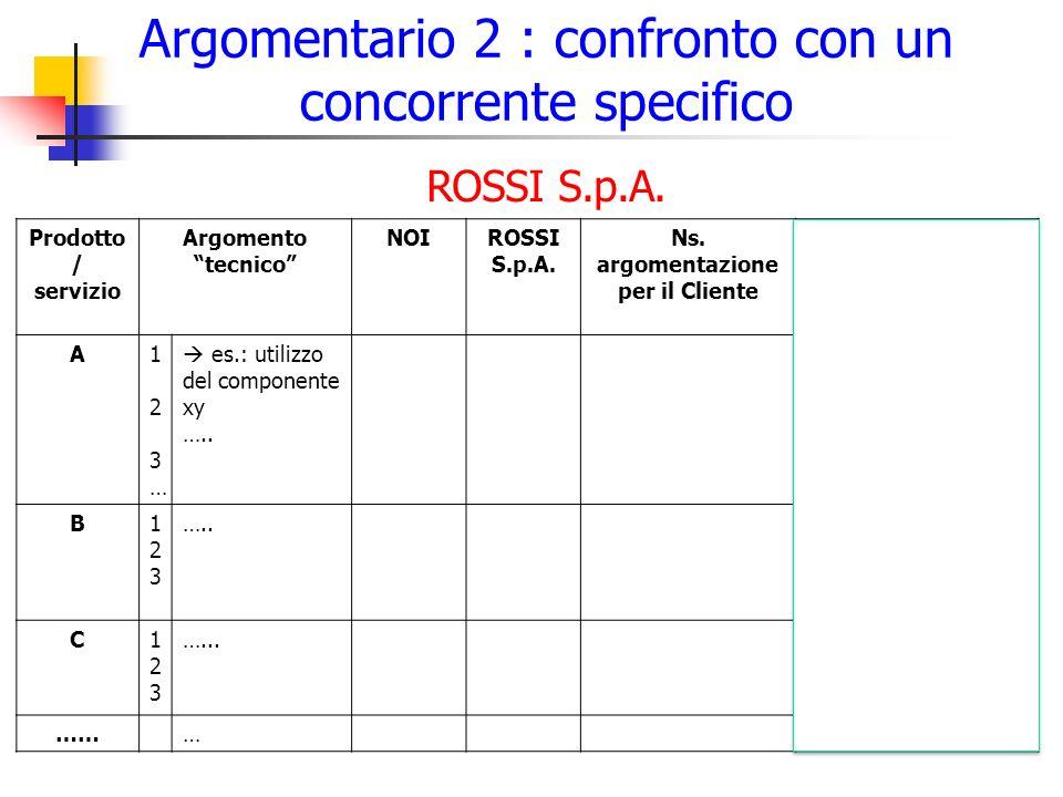 Argomentario 2 : confronto con un concorrente specifico 18 Prodotto / servizio Argomento tecnico NOIROSSI S.p.A.