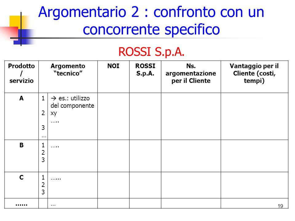 Argomentario 2 : confronto con un concorrente specifico 19 Prodotto / servizio Argomento tecnico NOIROSSI S.p.A.