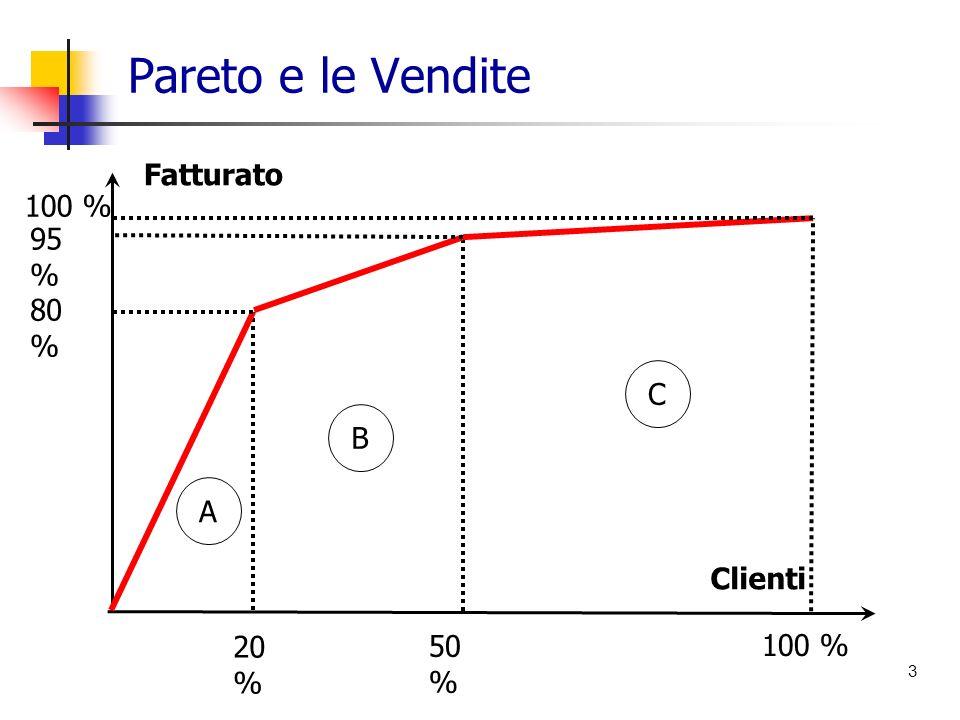 Pareto e le Vendite 3 A C B 80 % 95 % 100 % 20 % 50 % 100 % Fatturato Clienti