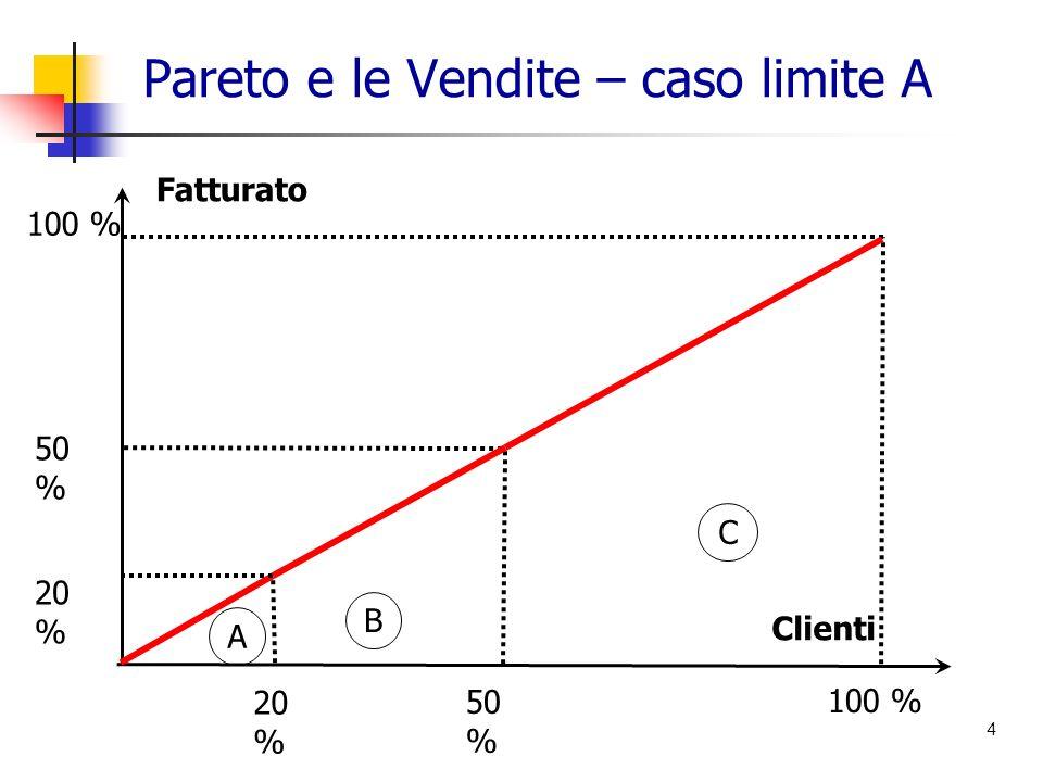 Pareto e le Vendite – caso limite A 4 A C B 20 % 50 % 100 % 20 % 50 % 100 % Fatturato Clienti