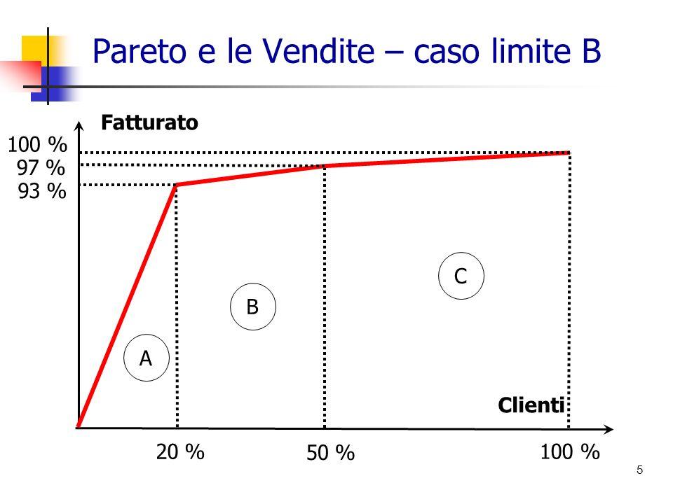 Pareto e le Vendite – caso limite B 5 A C B 93 % 97 % 100 % 20 % 50 % 100 % Fatturato Clienti