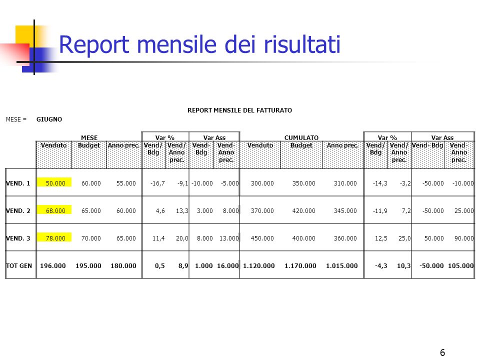6 Report mensile dei risultati REPORT MENSILE DEL FATTURATO MESE =GIUGNO MESE Var %Var AssCUMULATO Var %Var Ass VendutoBudgetAnno prec.Vend/ Bdg Vend/