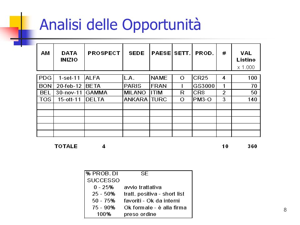 8 Analisi delle Opportunità