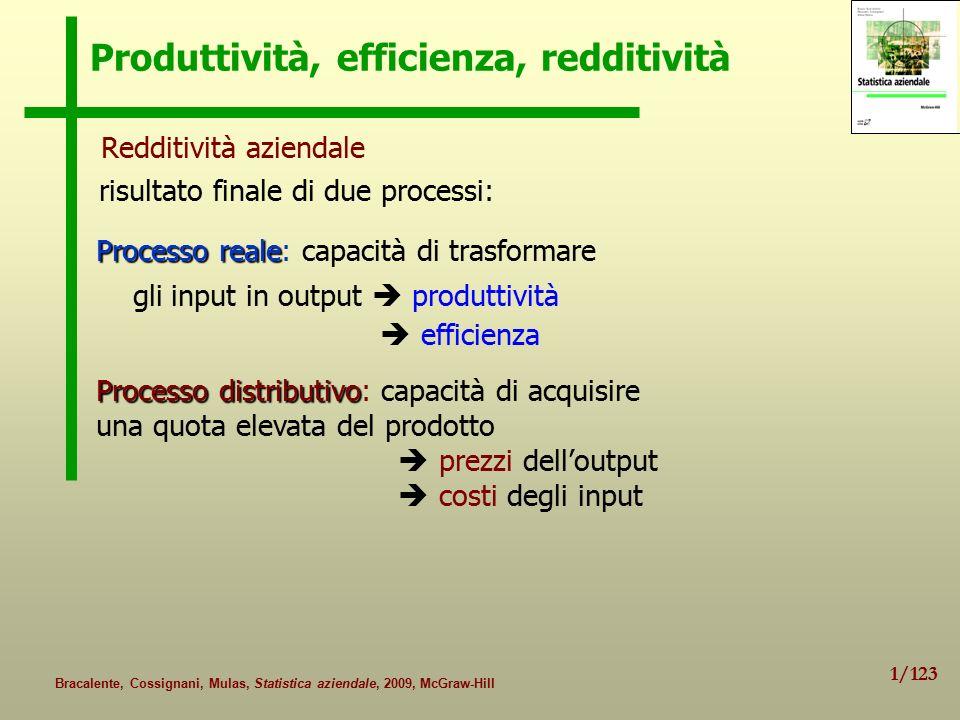 2/123 Bracalente, Cossignani, Mulas, Statistica aziendale, 2009, McGraw-Hill Produttività: definizione e obiettivi delle analisi Obiettivi: Obiettivi: Confrontinel tempo Confronti della produttività di un'azienda nel tempo  misura delle variazioni di produttività Confronti tra aziende Confronti della produttività tra aziende  misura dei divari di produttività Definizione di produttività: Definizione di produttività: rapporto tra risultato dell'attività produttiva e mezzi impiegati per ottenerlo: rapporto tra output e input NB: le misure di produttività possono prescindere dalla tecnologia di produzione