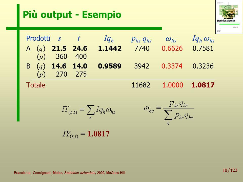 10/123 Bracalente, Cossignani, Mulas, Statistica aziendale, 2009, McGraw-Hill Più output - Esempio Prodotti s t Iq h p hs q hs ω hs Iq h ω hs A ( q ) 21.5 24.6 1.1442 7740 0.6626 0.7581 ( p ) 360 400 B ( q ) 14.6 14.0 0.9589 3942 0.3374 0.3236 ( p ) 270 275 Totale 11682 1.0000 1.0817 IY (s,t) = 1.0817