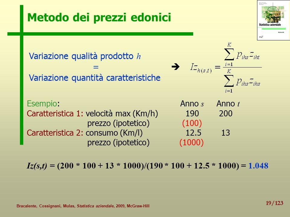 19/123 Bracalente, Cossignani, Mulas, Statistica aziendale, 2009, McGraw-Hill Metodo dei prezzi edonici Variazione qualità prodotto h =  Variazione quantità caratteristiche Esempio: Anno s Anno t Caratteristica 1: velocità max (Km/h) 190 200 prezzo (ipotetico) (100) Caratteristica 2: consumo (Km/l) 12.5 13 prezzo (ipotetico) (1000) Iz(s,t) = (200 * 100 + 13 * 1000)/(190 * 100 + 12.5 * 1000) = 1.048