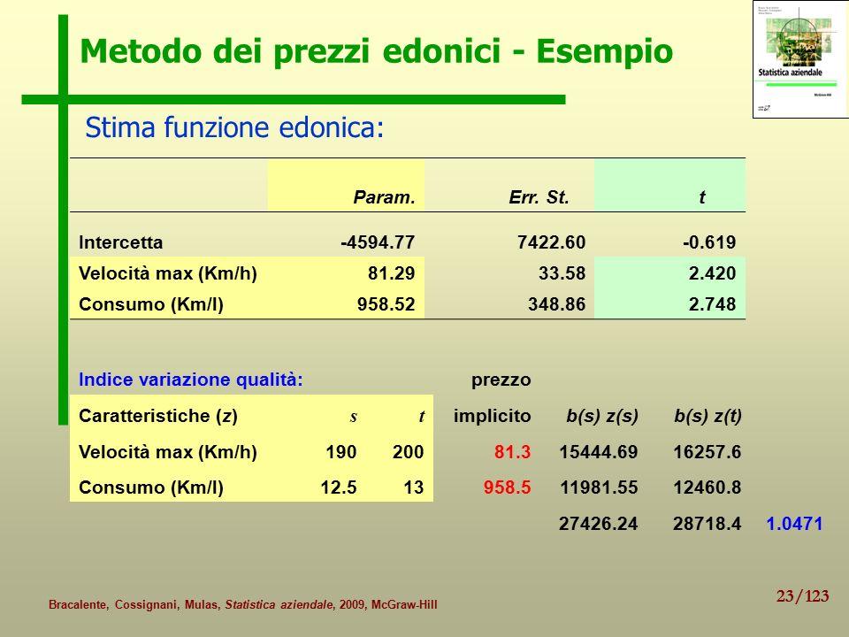 23/123 Bracalente, Cossignani, Mulas, Statistica aziendale, 2009, McGraw-Hill Metodo dei prezzi edonici - Esempio Param.