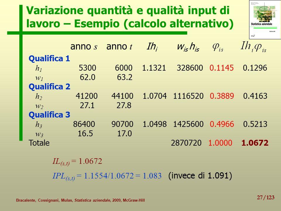 27/123 Bracalente, Cossignani, Mulas, Statistica aziendale, 2009, McGraw-Hill Variazione quantità e qualità input di lavoro – Esempio (calcolo alternativo) anno s anno t Ih i w is h is IPL (s,t) = 1.1554/1.0672 = 1.083 (invece di 1.091) IL (s,t) = 1.0672 Qualifica 1 h 1 5300 6000 1.1321 328600 0.1145 0.1296 w 1 62.0 63.2 Qualifica 2 h 2 41200 44100 1.0704 1116520 0.3889 0.4163 w 2 27.1 27.8 Qualifica 3 h 3 86400 90700 1.0498 1425600 0.4966 0.5213 w 3 16.5 17.0 Totale 2870720 1.0000 1.0672