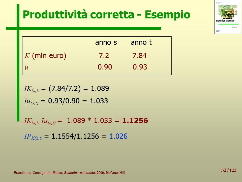 32/123 Bracalente, Cossignani, Mulas, Statistica aziendale, 2009, McGraw-Hill Produttività corretta - Esempio anno s anno t K (mln euro) 7.2 7.84 u 0.90 0.93 IK (s,t) = (7.84/7.2) = 1.089 Iu (s,t) = 0.93/0.90 = 1.033 IK (s,t) Iu (s,t) = 1.089 * 1.033 = 1.1256 IP K(s,t) = 1.1554/1.1256 = 1.026