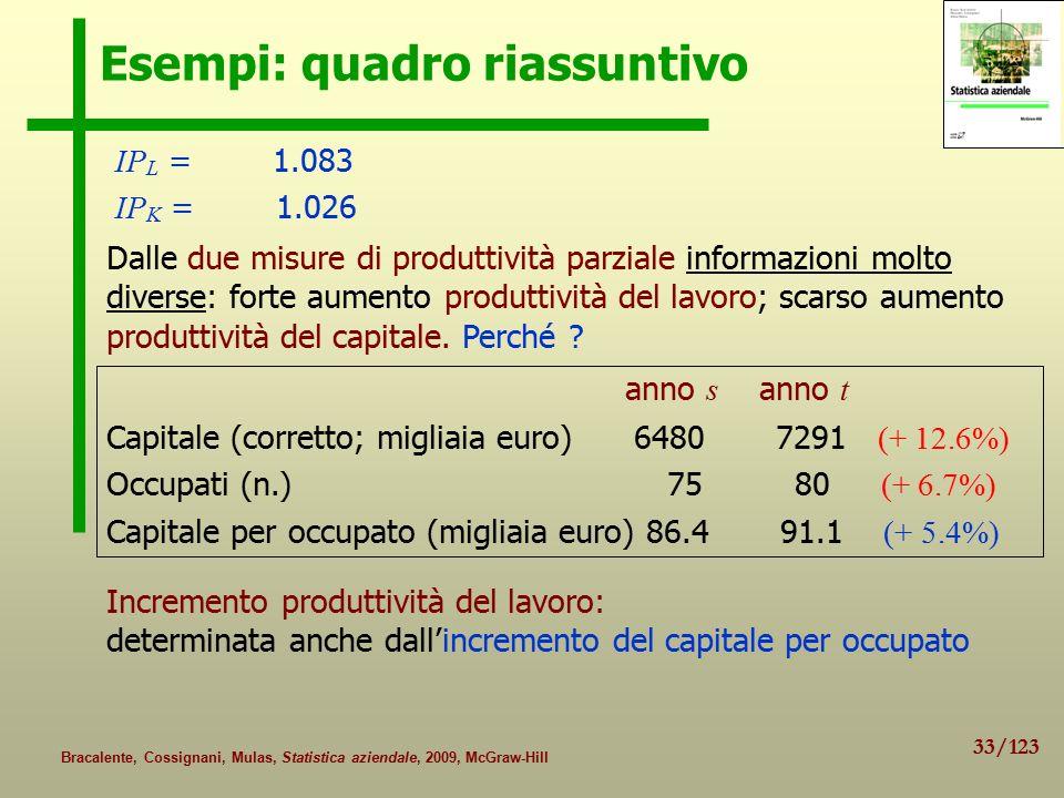33/123 Bracalente, Cossignani, Mulas, Statistica aziendale, 2009, McGraw-Hill Esempi: quadro riassuntivo IP L = 1.083 IP K = 1.026 anno s anno t Capitale (corretto; migliaia euro) 6480 7291 (+ 12.6%) Occupati (n.) 75 80 (+ 6.7%) Capitale per occupato (migliaia euro) 86.4 91.1 (+ 5.4%) Incremento produttività del lavoro: determinata anche dall'incremento del capitale per occupato Dalle due misure di produttività parziale informazioni molto diverse: forte aumento produttività del lavoro; scarso aumento produttività del capitale.