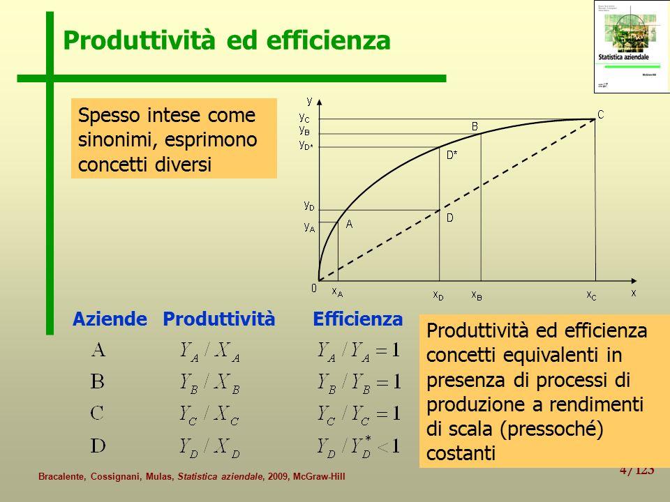 35/123 Bracalente, Cossignani, Mulas, Statistica aziendale, 2009, McGraw-Hill Produttività globale Produttività globale (o totale dei fattori): rapporto tra l'output e il complesso degli input (f i ; i = 1,…, M) considerati congiuntamente Indice della variazione della produttività globale: Funzione di aggregazione degli input: g(f i )