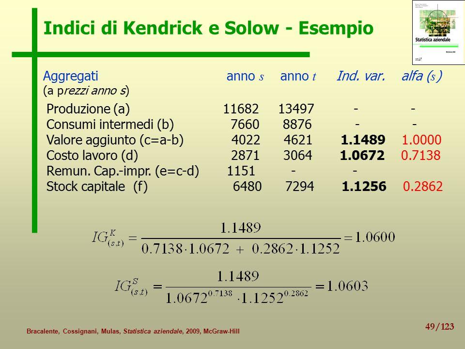49/123 Bracalente, Cossignani, Mulas, Statistica aziendale, 2009, McGraw-Hill Indici di Kendrick e Solow - Esempio Aggregati anno s anno t Ind.
