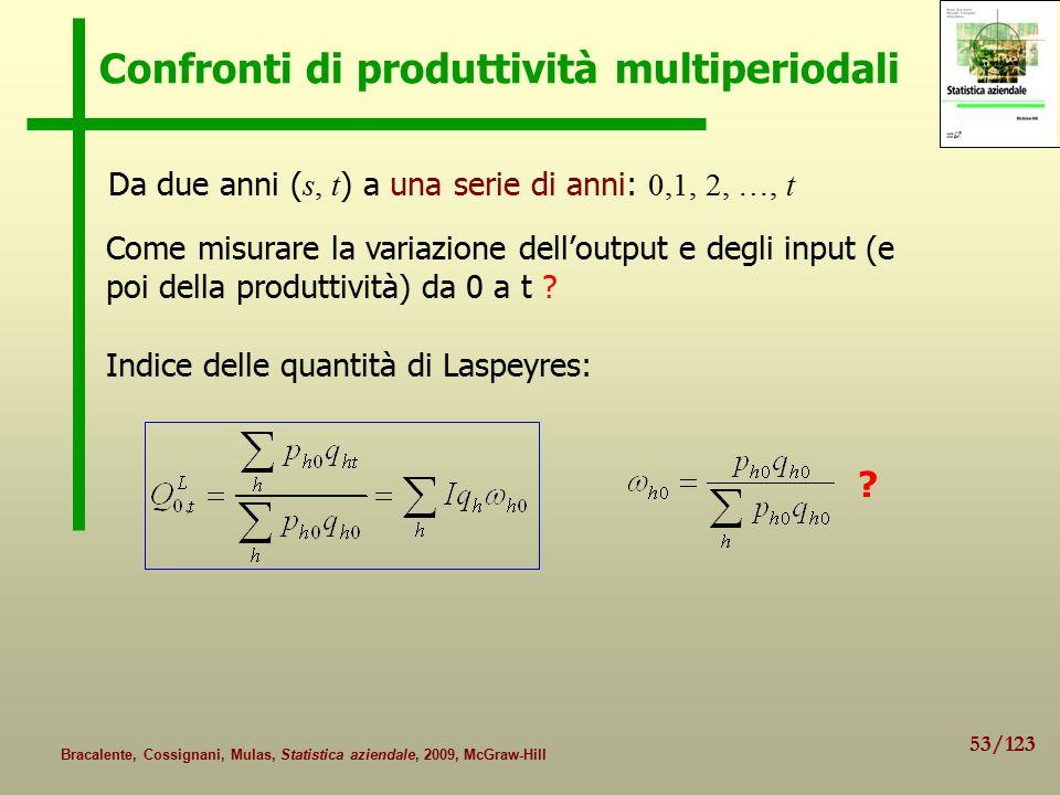 53/123 Bracalente, Cossignani, Mulas, Statistica aziendale, 2009, McGraw-Hill Confronti di produttività multiperiodali Da due anni ( s, t ) a una serie di anni: 0,1, 2, …, t Come misurare la variazione dell'output e degli input (e poi della produttività) da 0 a t .