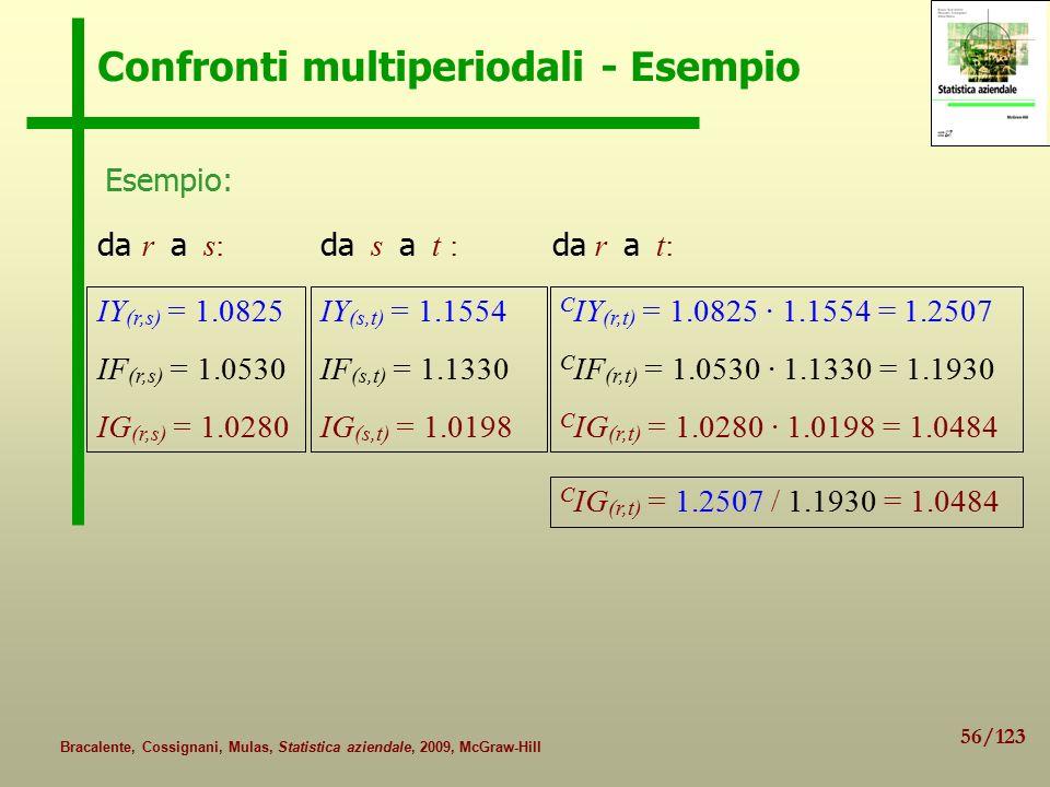 56/123 Bracalente, Cossignani, Mulas, Statistica aziendale, 2009, McGraw-Hill Confronti multiperiodali - Esempio da r a s: IY (r,s) = 1.0825 IF (r,s) = 1.0530 IG (r,s) = 1.0280 IY (s,t) = 1.1554 IF (s,t) = 1.1330 IG (s,t) = 1.0198 C IY (r,t) = 1.0825 · 1.1554 = 1.2507 C IF (r,t) = 1.0530 · 1.1330 = 1.1930 C IG (r,t) = 1.0280 · 1.0198 = 1.0484 C IG (r,t) = 1.2507 / 1.1930 = 1.0484 da r a t: Esempio: da s a t :