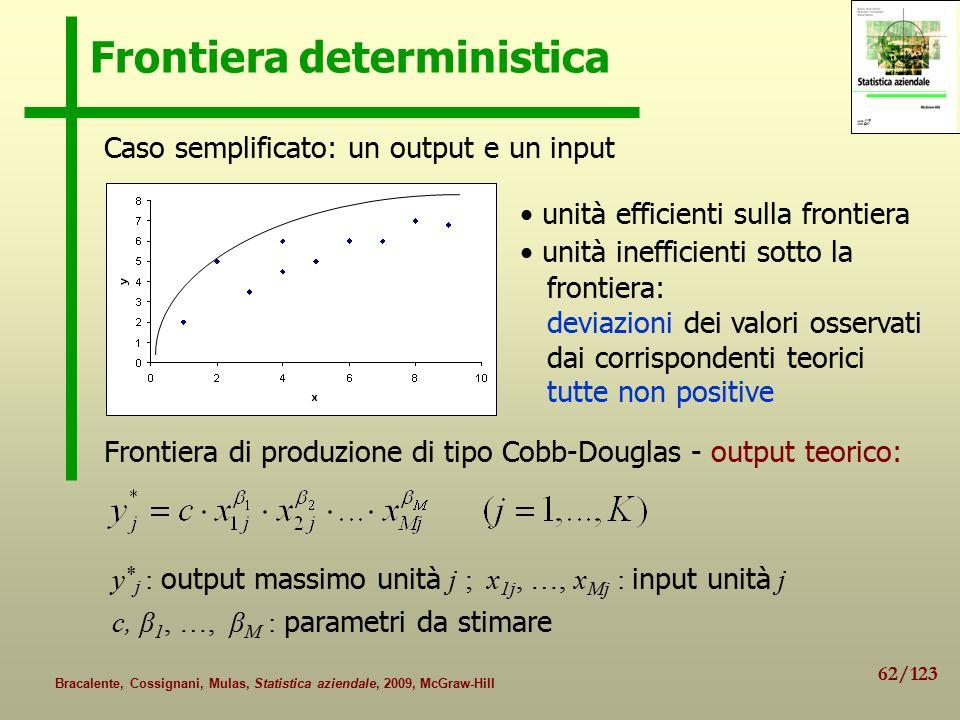 62/123 Bracalente, Cossignani, Mulas, Statistica aziendale, 2009, McGraw-Hill Frontiera deterministica unità efficienti sulla frontiera unità inefficienti sotto la frontiera: deviazioni dei valori osservati dai corrispondenti teorici tutte non positive Caso semplificato: un output e un input y * j : output massimo unità j ; x 1j, …, x Mj : input unità j c, β 1, …, β M : parametri da stimare Frontiera di produzione di tipo Cobb-Douglas - output teorico:
