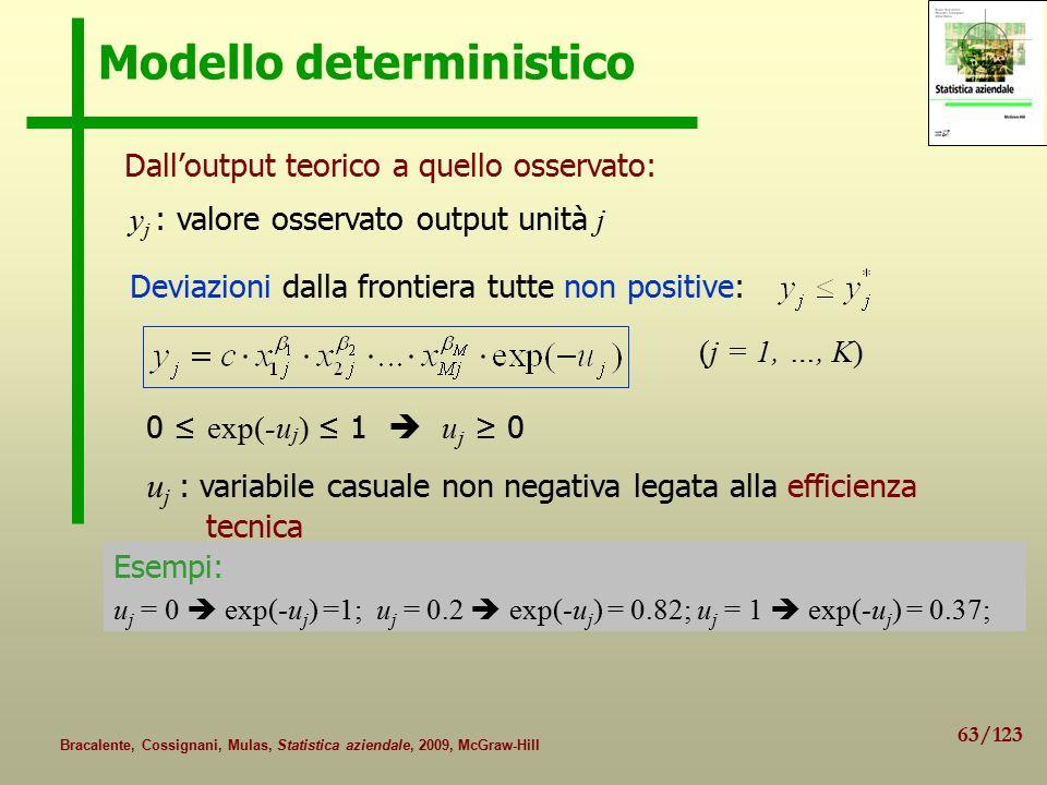 63/123 Bracalente, Cossignani, Mulas, Statistica aziendale, 2009, McGraw-Hill Modello deterministico Dall'output teorico a quello osservato: u j : variabile casuale non negativa legata alla efficienza tecnica 0 ≤ exp(-u j ) ≤ 1  u j ≥ 0 (j = 1, …, K) y j : valore osservato output unità j Deviazioni dalla frontiera tutte non positive: Esempi: u j = 0  exp(-u j ) =1; u j = 0.2  exp(-u j ) = 0.82; u j = 1  exp(-u j ) = 0.37;
