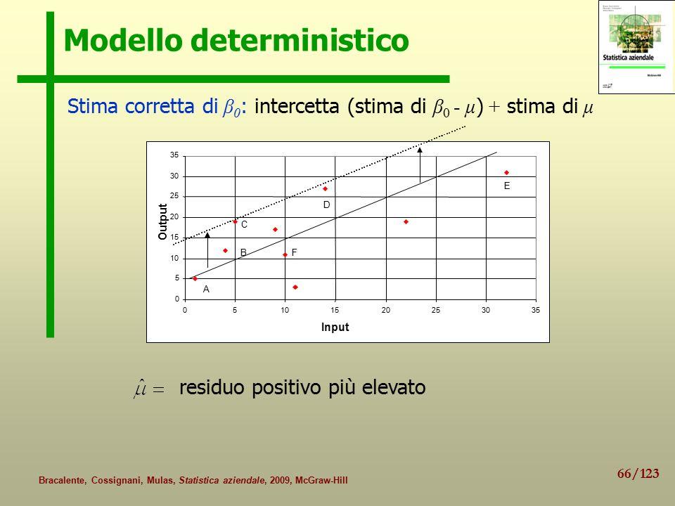 66/123 Bracalente, Cossignani, Mulas, Statistica aziendale, 2009, McGraw-Hill Modello deterministico Stima corretta di β 0 : intercetta (stima di β 0 - μ ) + stima di μ residuo positivo più elevato 0 5 10 15 20 25 30 35 05101520253035 Input Output A B C D E F
