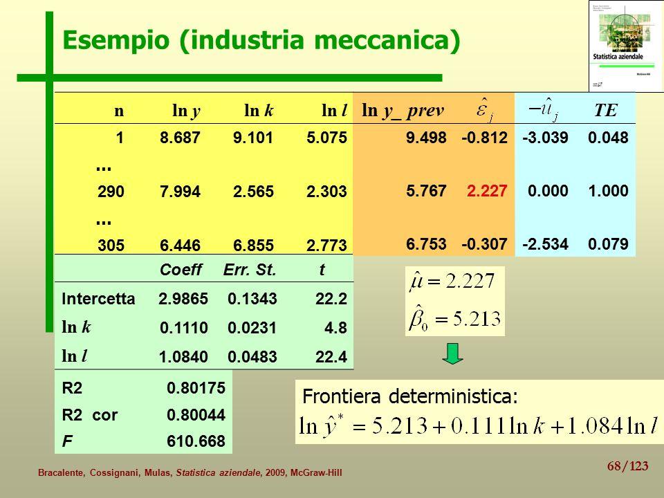 68/123 Bracalente, Cossignani, Mulas, Statistica aziendale, 2009, McGraw-Hill Esempio (industria meccanica) nln yln kln l 18.6879.1015.075 … 2907.9942.5652.303 … 3056.4466.8552.773 R20.80175 R2 cor0.80044 F610.668 CoeffErr.