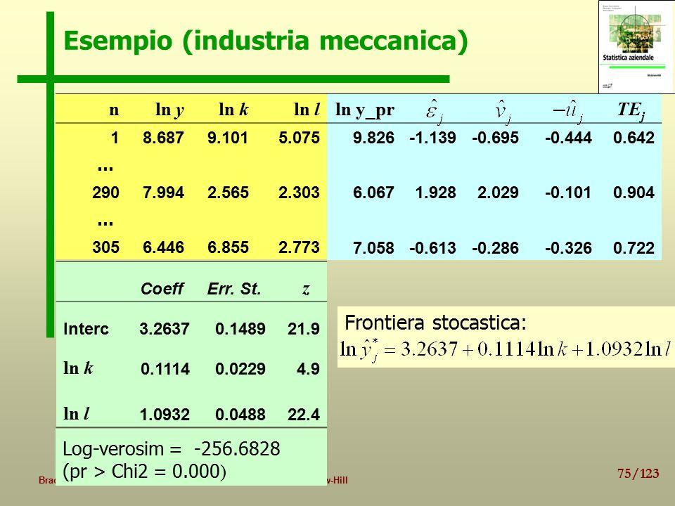 75/123 Bracalente, Cossignani, Mulas, Statistica aziendale, 2009, McGraw-Hill Esempio (industria meccanica) nln yln kln l 18.6879.1015.075 … 2907.9942.5652.303 … 3056.4466.8552.773 CoeffErr.