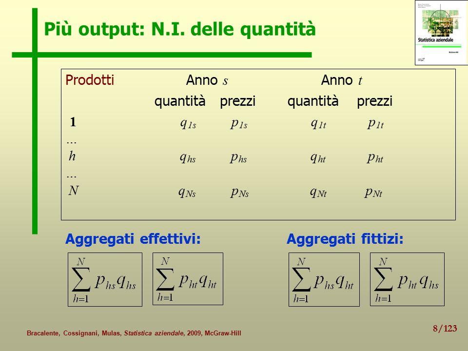 9/123 Bracalente, Cossignani, Mulas, Statistica aziendale, 2009, McGraw-Hill Più output: N.I.