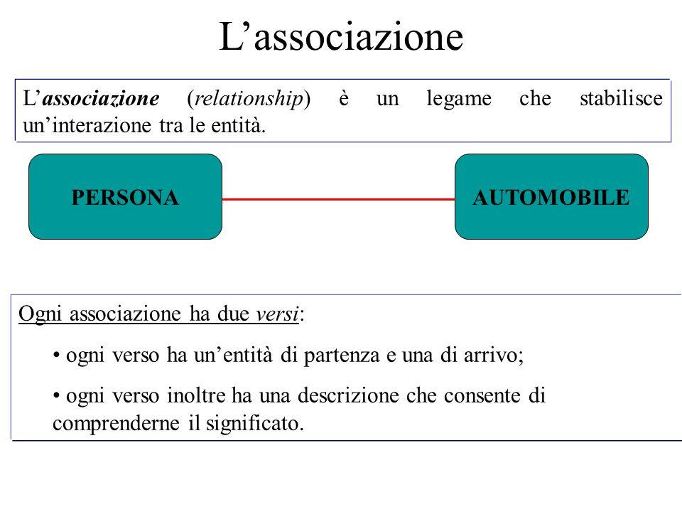 L'associazione (relationship) è un legame che stabilisce un'interazione tra le entità.