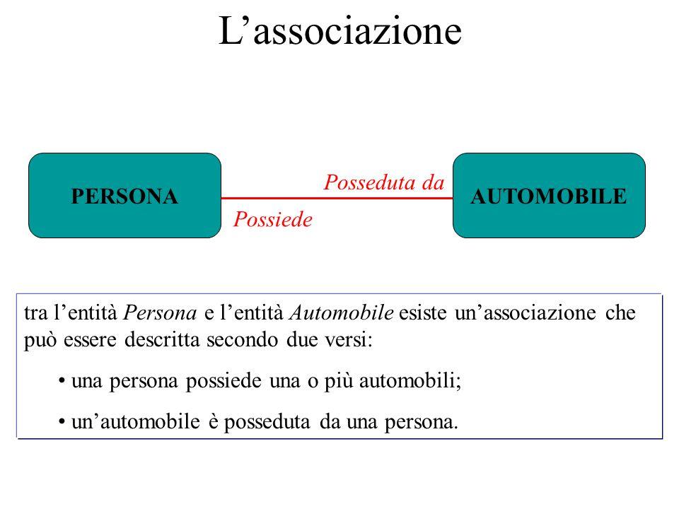 PERSONAAUTOMOBILE Possiede Posseduta da L'associazione tra l'entità Persona e l'entità Automobile esiste un'associazione che può essere descritta secondo due versi: una persona possiede una o più automobili; un'automobile è posseduta da una persona.