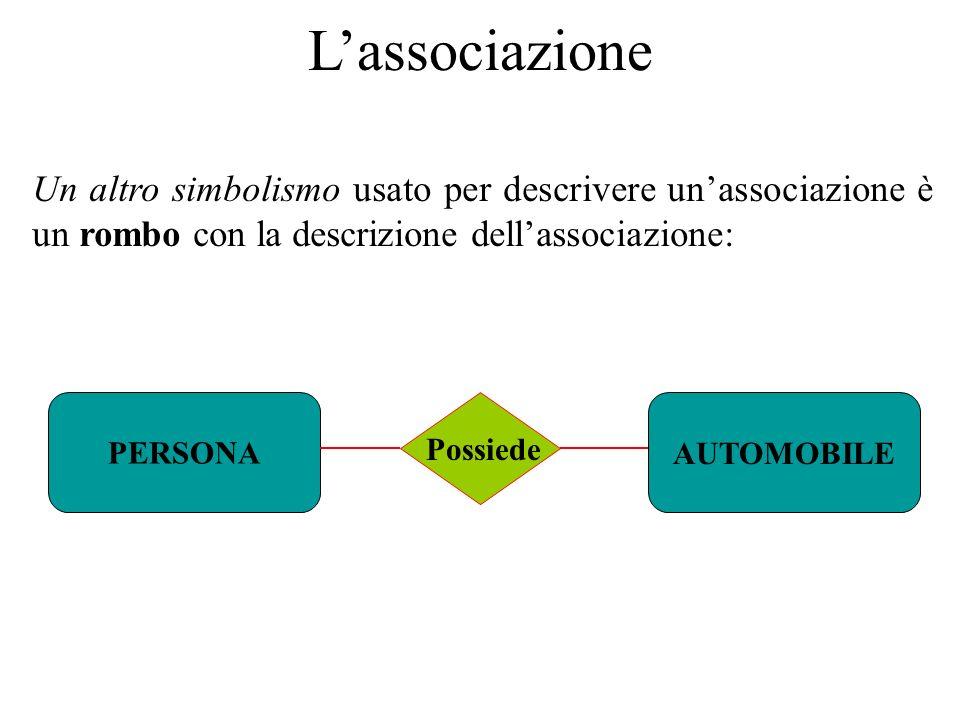 Un altro simbolismo usato per descrivere un'associazione è un rombo con la descrizione dell'associazione: PERSONAAUTOMOBILE Possiede L'associazione