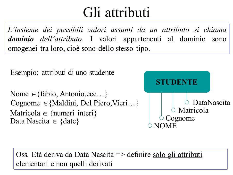 L'insieme dei possibili valori assunti da un attributo si chiama dominio dell'attributo. I valori appartenenti al dominio sono omogenei tra loro, cioè