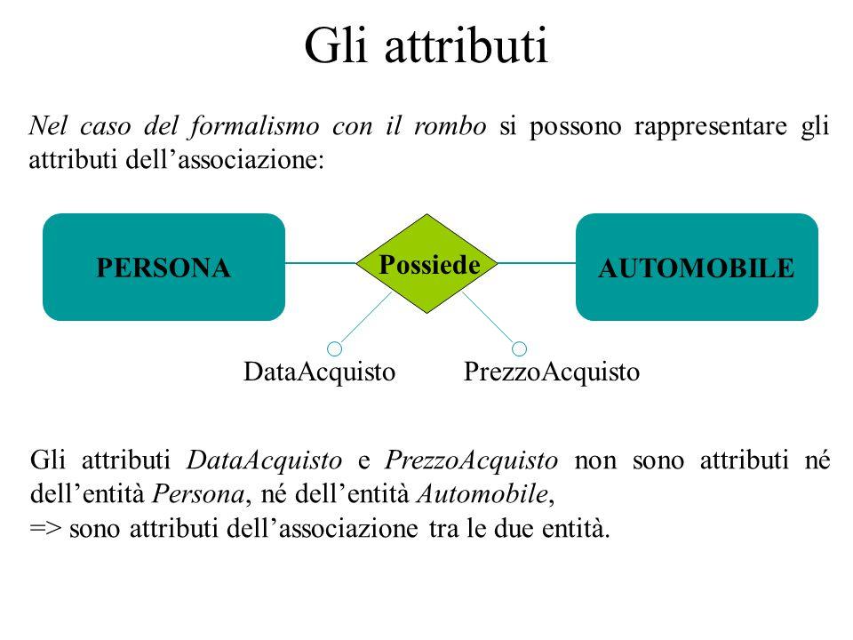 Nel caso del formalismo con il rombo si possono rappresentare gli attributi dell'associazione: PERSONAAUTOMOBILE Possiede DataAcquistoPrezzoAcquisto Gli attributi DataAcquisto e PrezzoAcquisto non sono attributi né dell'entità Persona, né dell'entità Automobile, => sono attributi dell'associazione tra le due entità.