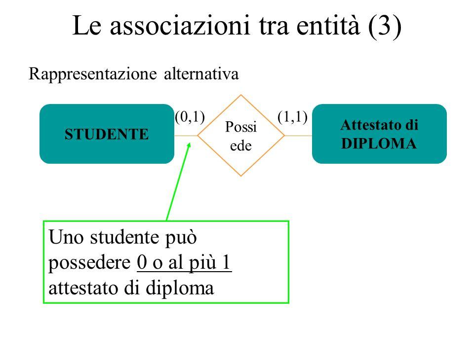 Rappresentazione alternativa STUDENTE (0,1) Attestato di DIPLOMA Le associazioni tra entità (3) Possi ede (1,1) Uno studente può possedere 0 o al più 1 attestato di diploma