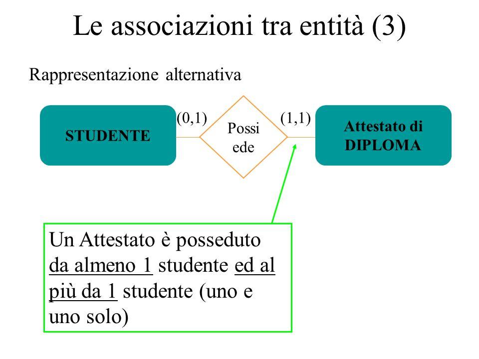 Rappresentazione alternativa STUDENTE (0,1) Attestato di DIPLOMA Le associazioni tra entità (3) Possi ede (1,1) Un Attestato è posseduto da almeno 1 studente ed al più da 1 studente (uno e uno solo)