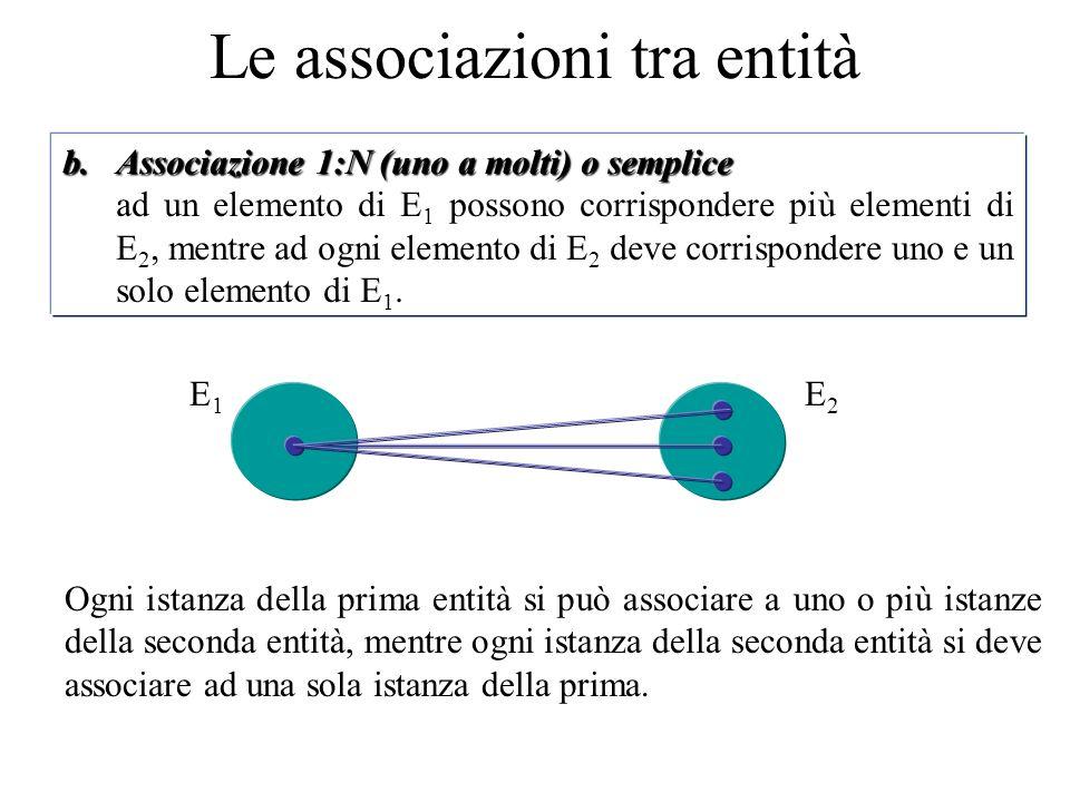 b.Associazione 1:N (uno a molti) o semplice ad un elemento di E 1 possono corrispondere più elementi di E 2, mentre ad ogni elemento di E 2 deve corrispondere uno e un solo elemento di E 1.
