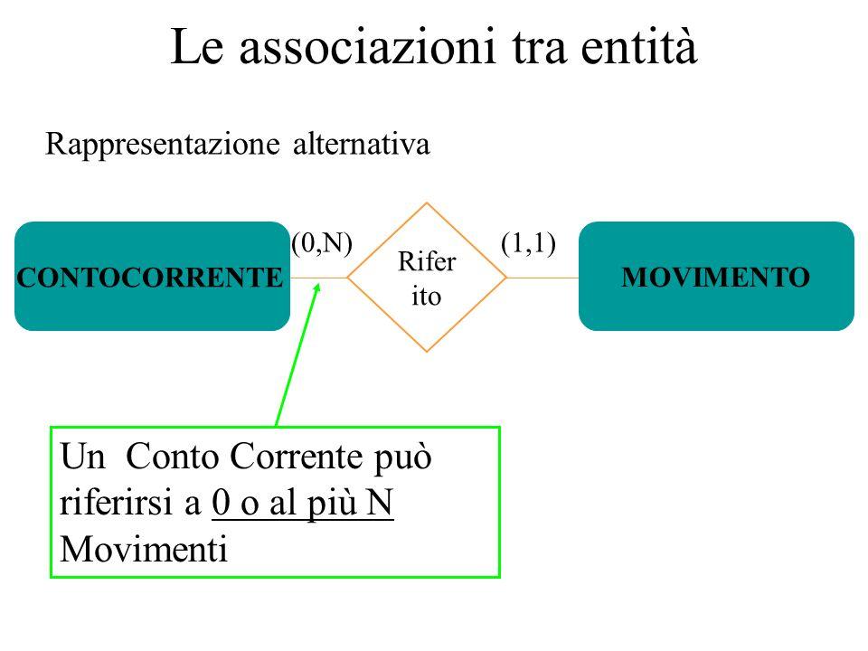 Le associazioni tra entità Rappresentazione alternativa (0,N) Rifer ito (1,1) MOVIMENTO CONTOCORRENTE Un Conto Corrente può riferirsi a 0 o al più N Movimenti