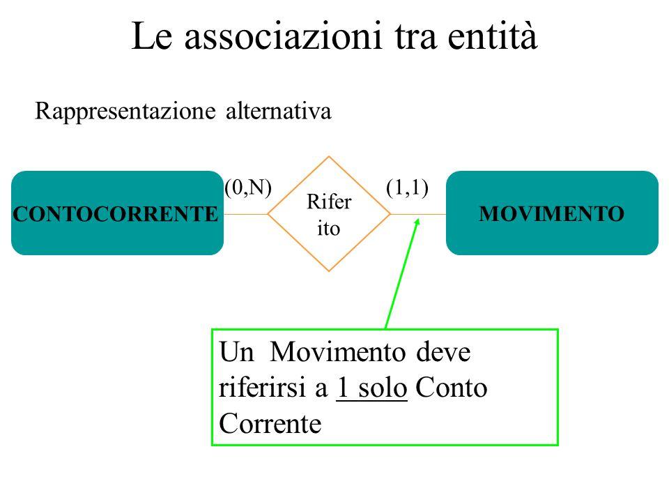 Le associazioni tra entità Rappresentazione alternativa (0,N) Rifer ito (1,1) MOVIMENTO CONTOCORRENTE Un Movimento deve riferirsi a 1 solo Conto Corre