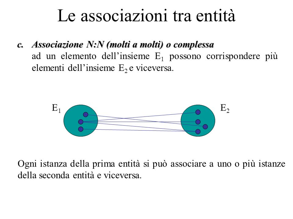 c.Associazione N:N (molti a molti) o complessa ad un elemento dell'insieme E 1 possono corrispondere più elementi dell'insieme E 2 e viceversa.
