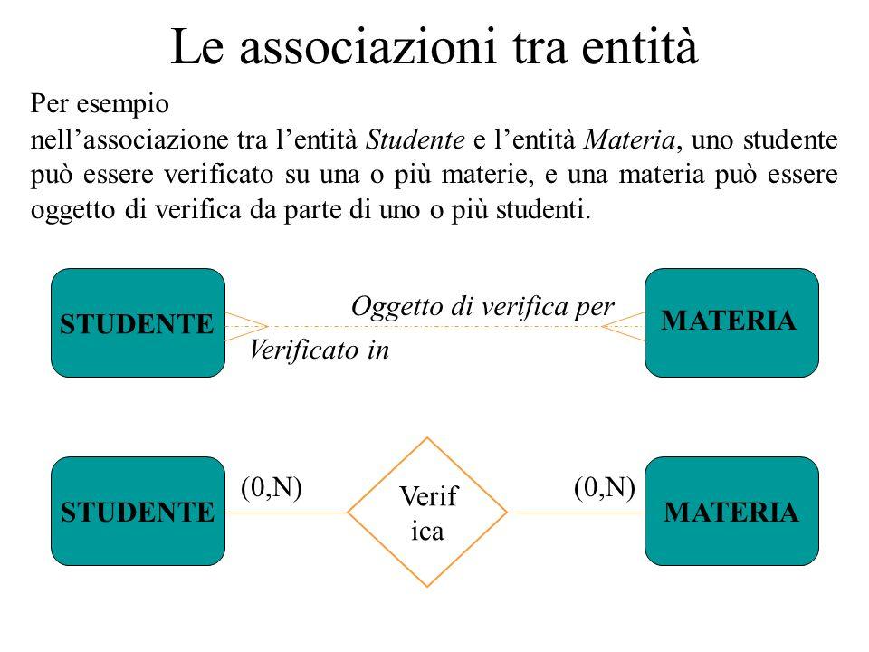 nell'associazione tra l'entità Studente e l'entità Materia, uno studente può essere verificato su una o più materie, e una materia può essere oggetto di verifica da parte di uno o più studenti.