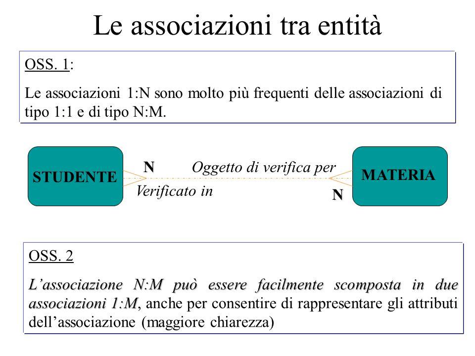 OSS. 2 L'associazione N:M può essere facilmente scomposta in due associazioni 1:M L'associazione N:M può essere facilmente scomposta in due associazio