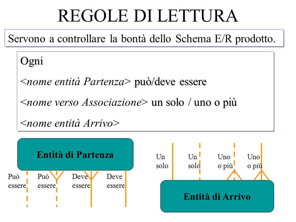 REGOLE DI LETTURA Servono a controllare la bontà dello Schema E/R prodotto.