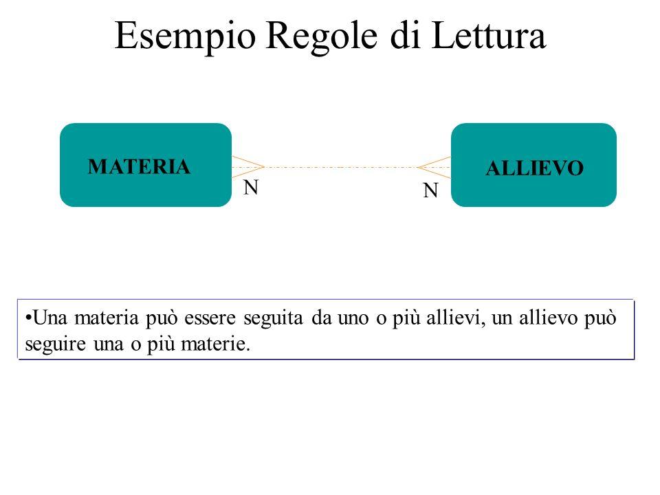 Esempio Regole di Lettura N MATERIA ALLIEVO Una materia può essere seguita da uno o più allievi, un allievo può seguire una o più materie. N