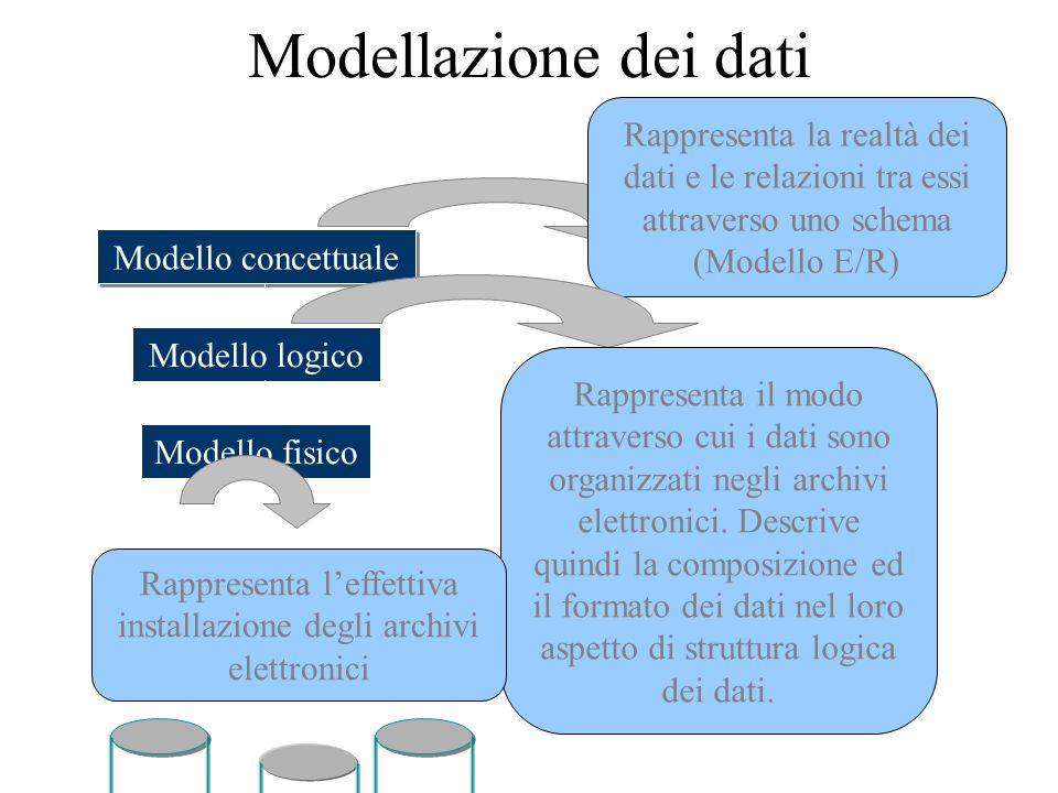 Modellazione dei dati Realtà Modello concettuale Modello logico Modello fisico Rappresenta la realtà dei dati e le relazioni tra essi attraverso uno schema (Modello E/R) Rappresenta il modo attraverso cui i dati sono organizzati negli archivi elettronici.