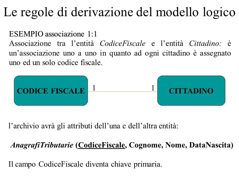 ESEMPIO associazione 1:1 Associazione tra l'entità CodiceFiscale e l'entità Cittadino: è un'associazione uno a uno in quanto ad ogni cittadino è assegnato uno ed un solo codice fiscale.