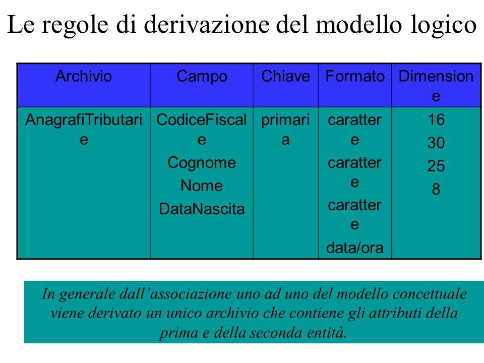 In generale dall'associazione uno ad uno del modello concettuale viene derivato un unico archivio che contiene gli attributi della prima e della secon