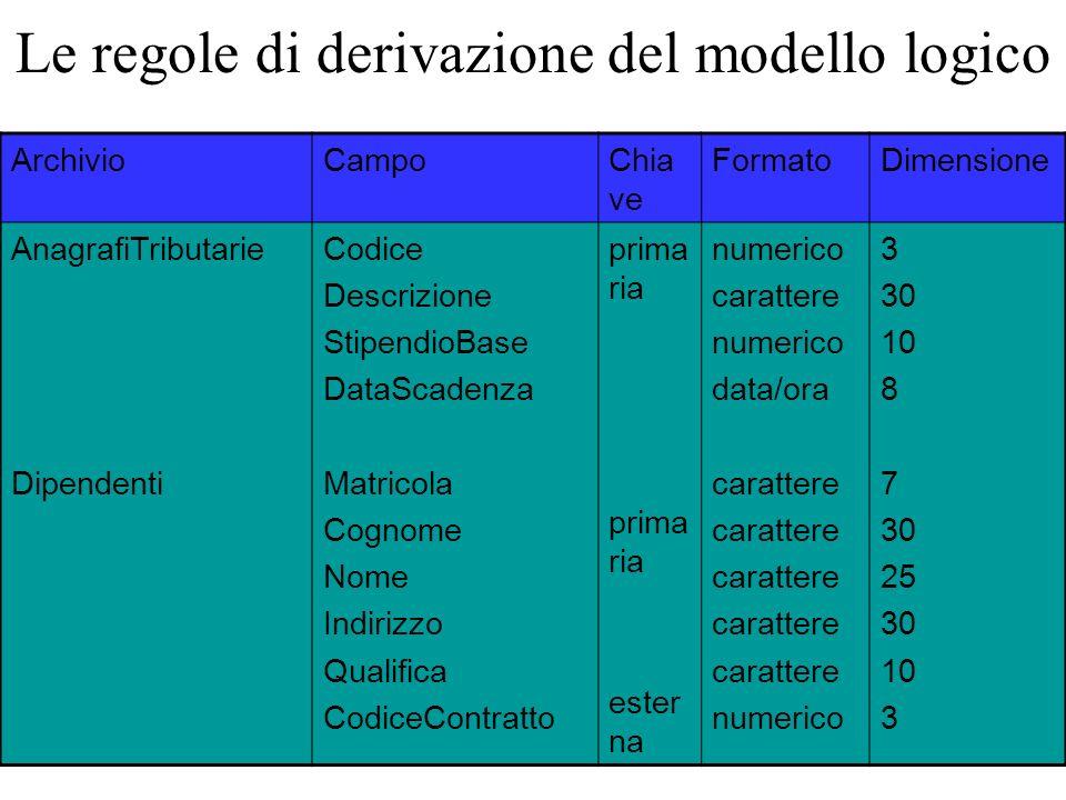 ArchivioCampoChia ve FormatoDimensione AnagrafiTributarie Dipendenti Codice Descrizione StipendioBase DataScadenza Matricola Cognome Nome Indirizzo Qu