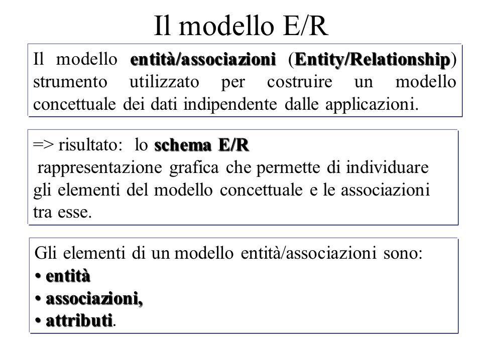 entità/associazioniEntity/Relationship Il modello entità/associazioni (Entity/Relationship) strumento utilizzato per costruire un modello concettuale dei dati indipendente dalle applicazioni.