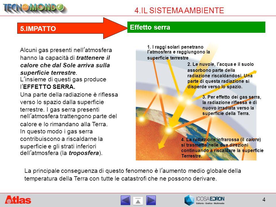 4 4.IL SISTEMA AMBIENTE Alcuni gas presenti nell'atmosfera hanno la capacità di trattenere il calore che dal Sole arriva sulla superficie terrestre. L