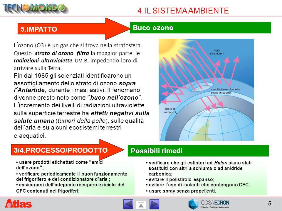 5 4.IL SISTEMA AMBIENTE 5.IMPATTO Buco ozono L'ozono (O3) è un gas che si trova nella stratosfera. Questo strato di ozono filtra la maggior parte le r