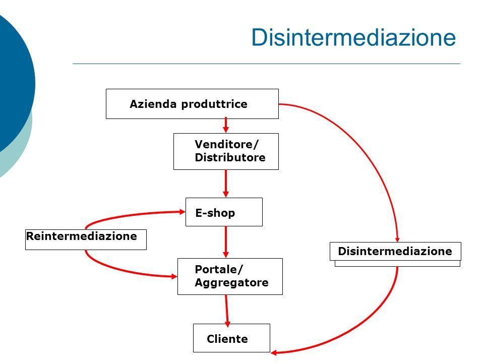 Azienda produttrice Venditore/ Distributore E-shop Portale/ Aggregatore Cliente Reintermediazione Disintermediazione